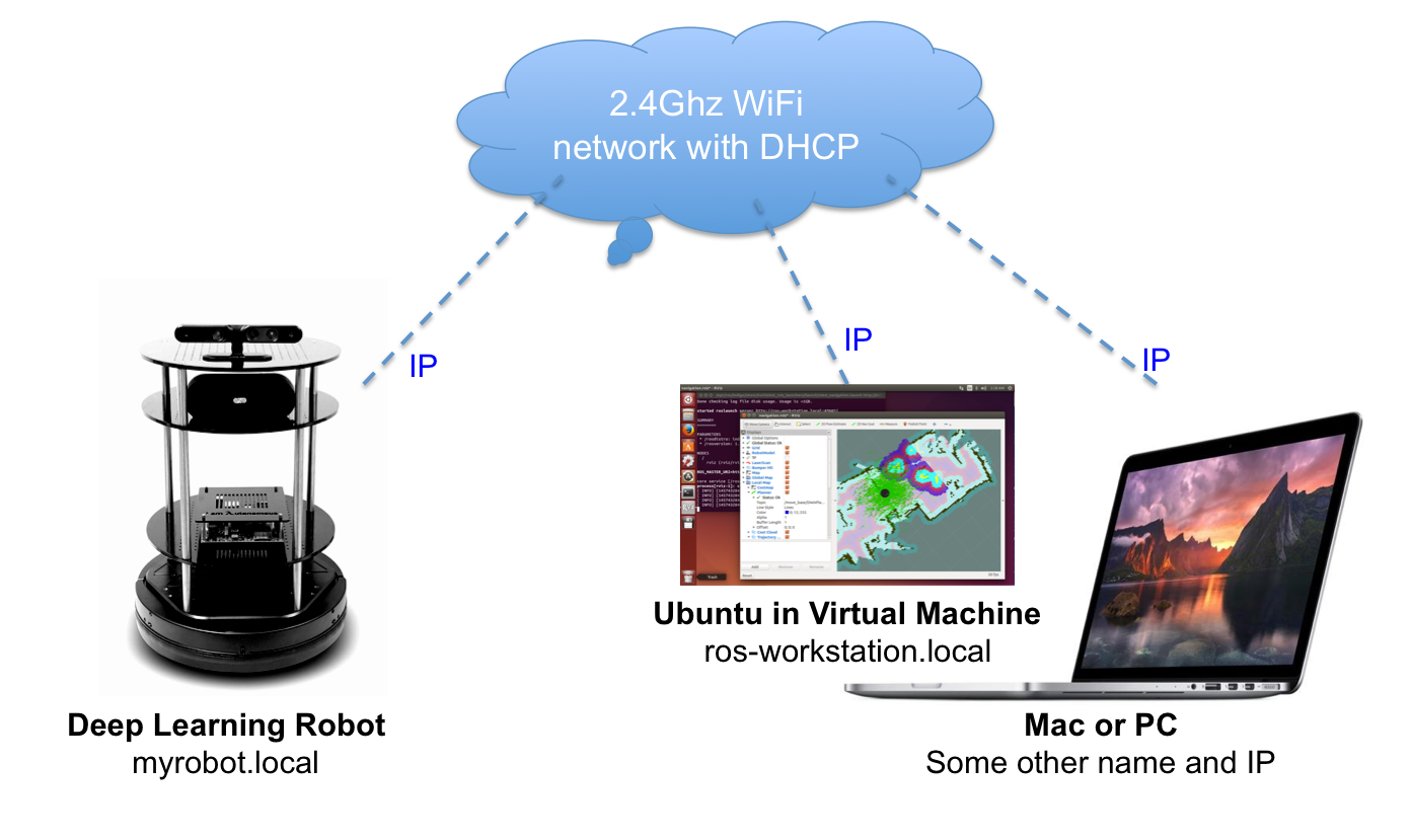 Networking the Deep Learning Robot – Artificial Human Companions